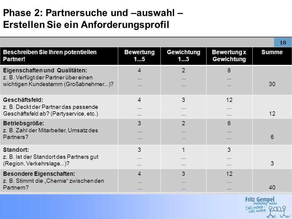 18 Phase 2: Partnersuche und –auswahl – Erstellen Sie ein Anforderungsprofil Beschreiben Sie Ihren potentiellen Partner! Bewertung 1...5 Gewichtung 1.