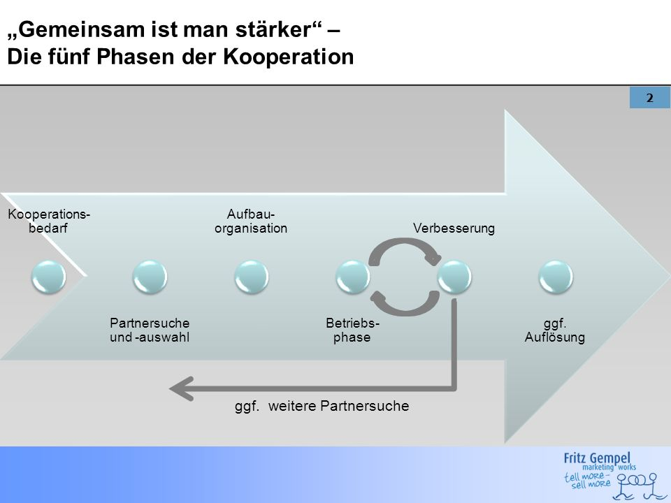 2 Gemeinsam ist man stärker – Die fünf Phasen der Kooperation Kooperations- bedarf Partnersuche und -auswahl Aufbau- organisation Betriebs- phase Verb
