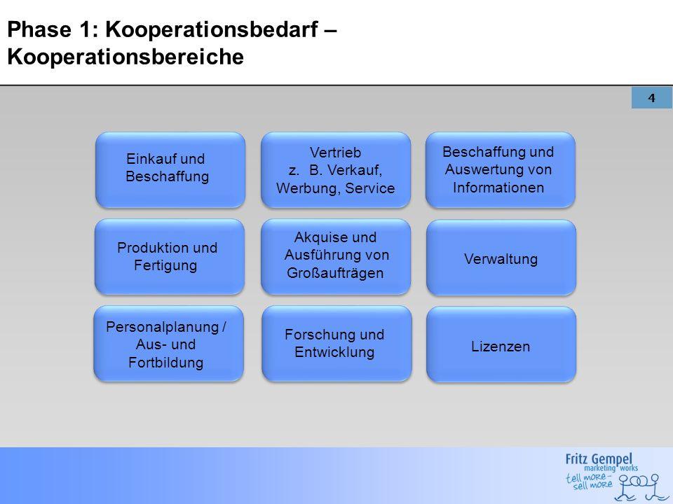 4 Phase 1: Kooperationsbedarf – Kooperationsbereiche Vertrieb z. B. Verkauf, Werbung, Service Beschaffung und Auswertung von Informationen Lizenzen Ak