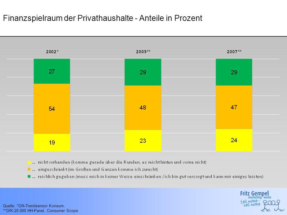 Finanzspielraum der Privathaushalte - Anteile in Prozent Quelle: *Gfk-Trendsensor Konsum, **GfK-20.000 HH-Panel, Consumer Scope