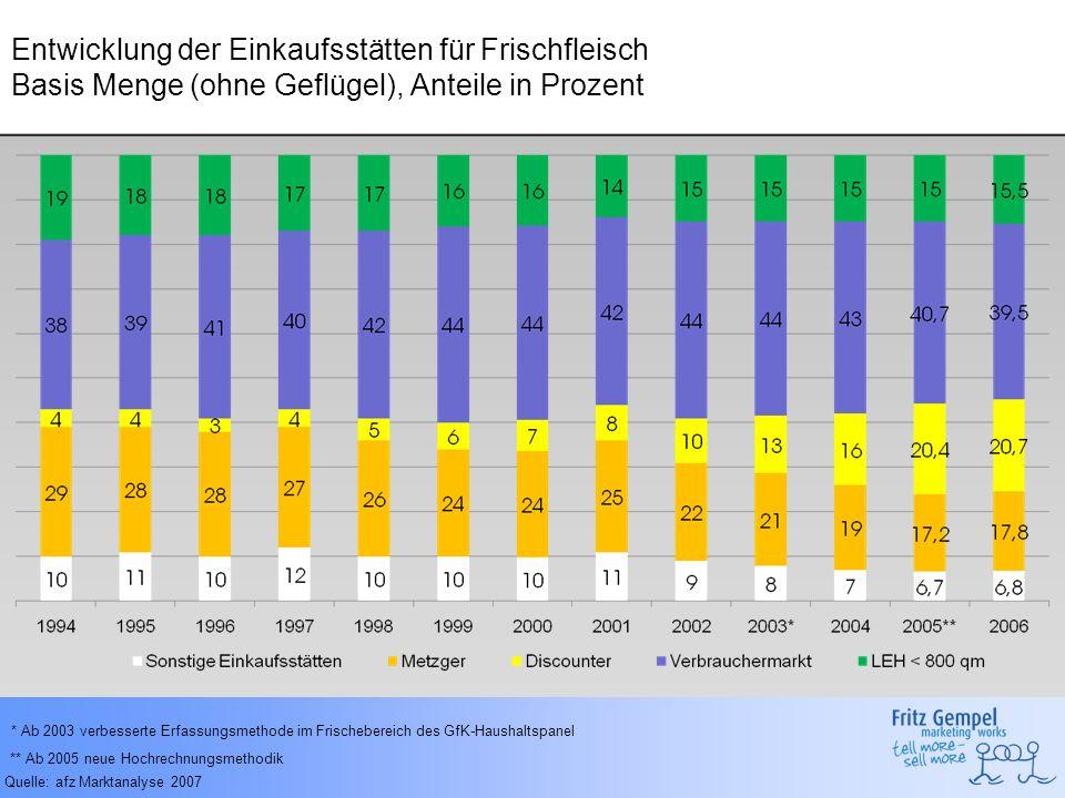Entwicklung der Einkaufsstätten für Frischfleisch Basis Menge (ohne Geflügel), Anteile in Prozent Quelle: afz Marktanalyse 2007 * Ab 2003 verbesserte