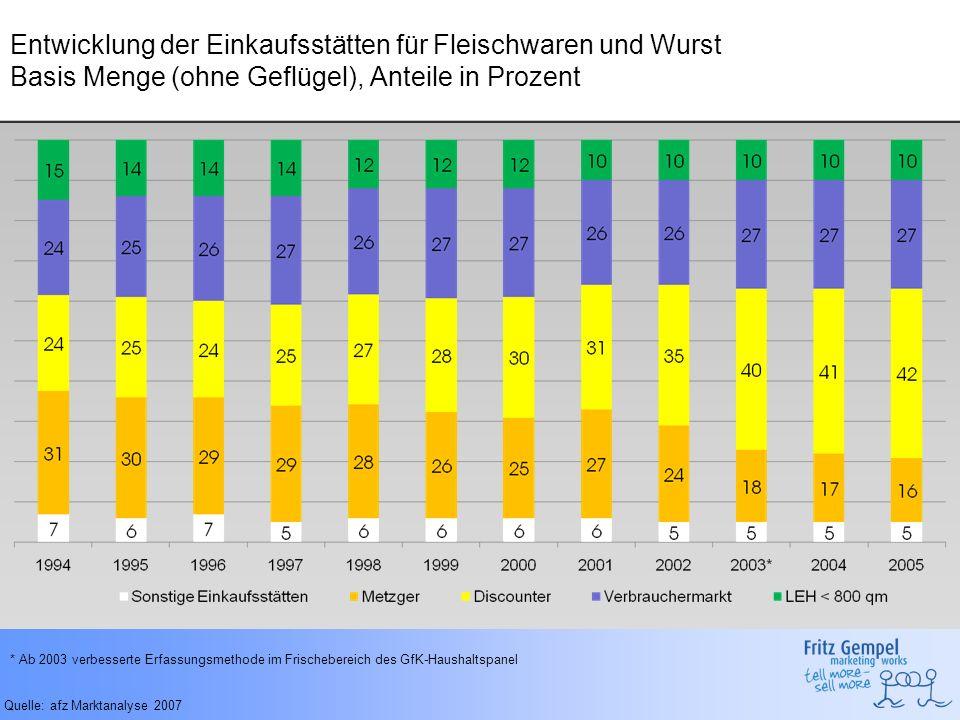 Entwicklung der Einkaufsstätten für Fleischwaren und Wurst Basis Menge (ohne Geflügel), Anteile in Prozent Quelle: afz Marktanalyse 2007 * Ab 2003 ver