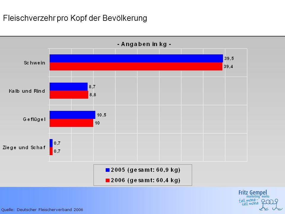 Fleischverzehr pro Kopf der Bevölkerung Quelle: Deutscher Fleischerverband 2006