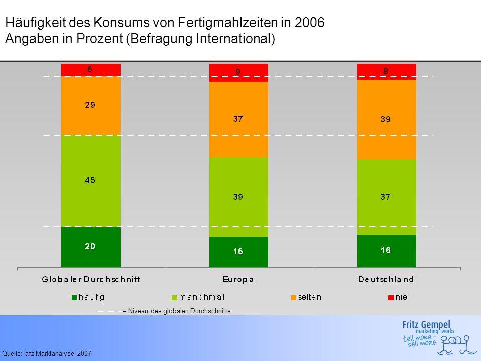 Häufigkeit des Konsums von Fertigmahlzeiten in 2006 Angaben in Prozent (Befragung International) Quelle: afz Marktanalyse 2007 = Niveau des globalen D