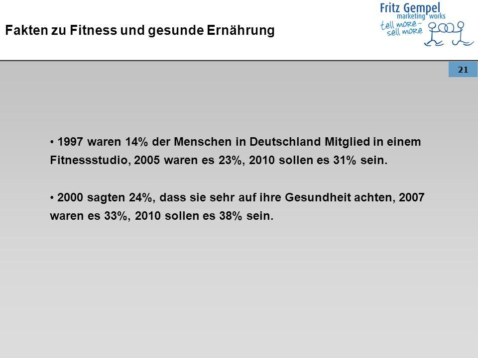 21 Fakten zu Fitness und gesunde Ernährung 1997 waren 14% der Menschen in Deutschland Mitglied in einem Fitnessstudio, 2005 waren es 23%, 2010 sollen es 31% sein.
