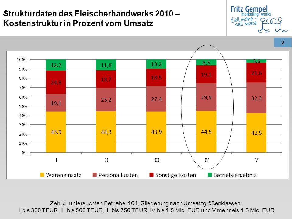 2 Strukturdaten des Fleischerhandwerks 2010 – Kostenstruktur in Prozent vom Umsatz Zahl d. untersuchten Betriebe: 164, Gliederung nach Umsatzgrößenkla