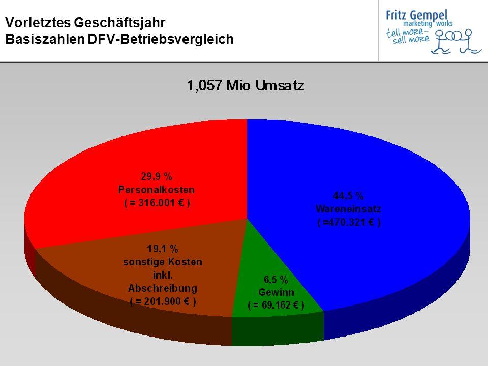 Letztes Geschäftsjahr auf Basis: Zahlen DFV-Betriebsvergleich