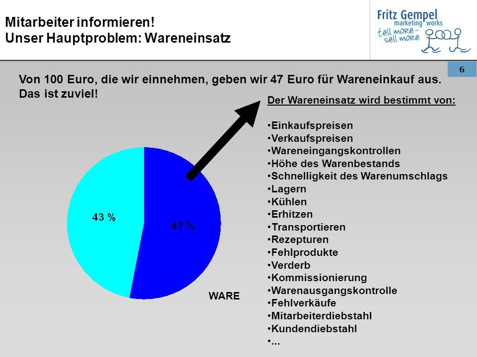 6 Mitarbeiter informieren! Unser Hauptproblem: Wareneinsatz Von 100 Euro, die wir einnehmen, geben wir 47 Euro für Wareneinkauf aus. Das ist zuviel! D