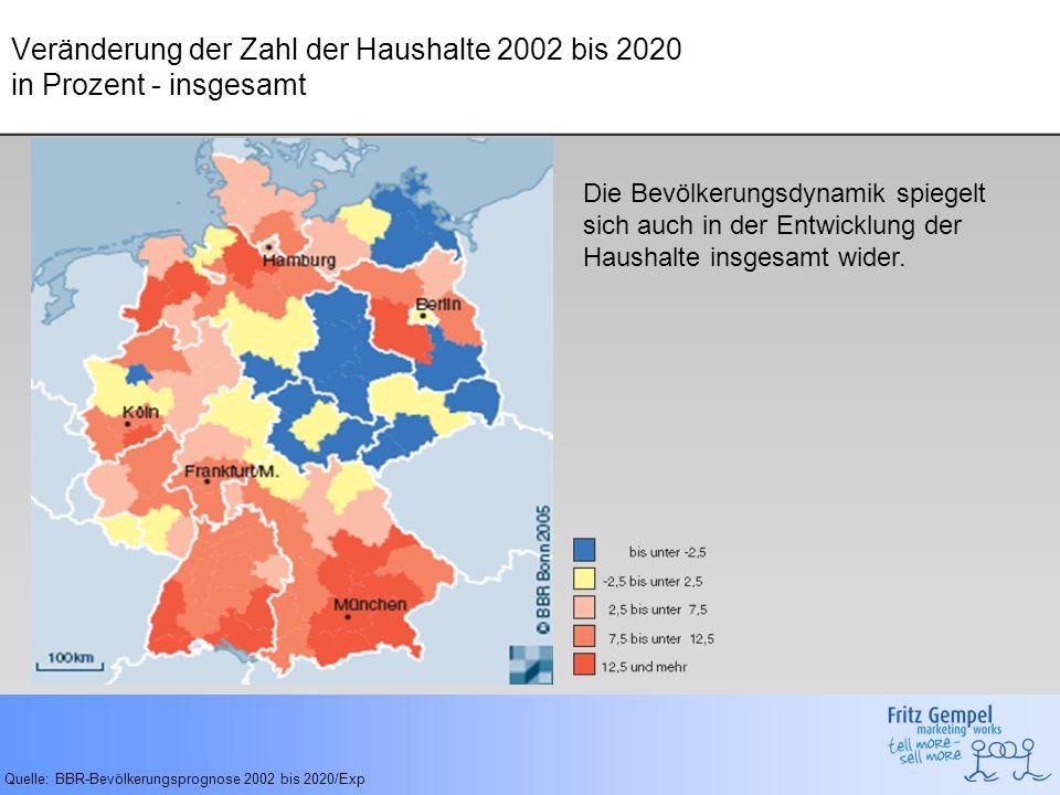 Veränderung der Zahl der Ein- und Zweipersonenhaushalte 2002 bis 2020 in Prozent (kleine Haushalte) Quelle: BBR-Bevölkerungsprognose 2002 bis 2020/Exp Bundesweit zeigt sich der Trend, dass vor allem die Zahl der Ein- und Zweipersonenhausalte steigen wird...