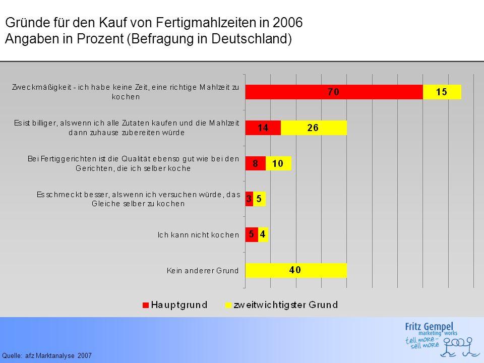 Das Potential – Ergebnisse aus der Marktforschung 63% der deutschen Haushalte lassen sich in Typen fassen.