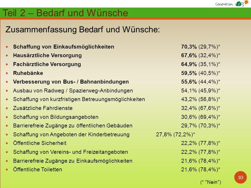 10 Zusammenfassung Bedarf und Wünsche: Schaffung von Einkaufsmöglichkeiten 70,3% (29,7%)* Hausärztliche Versorgung 67,6% (32,4%)* Fachärztliche Versorgung 64,9% (35,1%)* Ruhebänke 59,5% (40,5%)* Verbesserung von Bus- / Bahnanbindungen 55,6% (44,4%)* Ausbau von Radweg / Spazierweg-Anbindungen 54,1% (45,9%)* Schaffung von kurzfristigen Betreuungsmöglichkeiten 43,2% (56,8%)* Zusätzliche Fahrdienste 32,4% (67,6%)* Schaffung von Bildungsangeboten 30,6% (69,4%)* Barrierefreie Zugänge zu öffentlichen Gebäuden 29,7% (70,3%)* Schaffung von Angeboten der Kinderbetreuung 27,8% (72,2%)* Öffentliche Sicherheit 22,2% (77,8%)* Schaffung von Vereins- und Freizeitangeboten 22,2% (77,8%)* Barrierefreie Zugänge zu Einkaufsmöglichkeiten 21,6% (78,4%)* Öffentliche Toiletten 21,6% (78,4%)* Teil 2 – Bedarf und Wünsche (* Nein )
