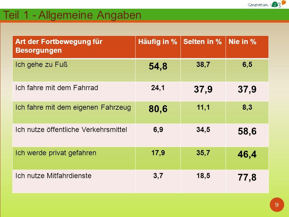 9 Art der Fortbewegung für Besorgungen Häufig in %Selten in %Nie in % Ich gehe zu Fuß 54,8 38,76,5 Ich fahre mit dem Fahrrad24,1 37,9 Ich fahre mit de