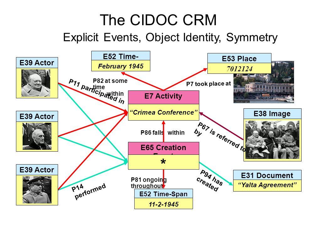 Das CRM liefert Definitionen und eine formale Struktur, um Konzepte und Beziehungen, die innerhalb des kulturellen Sektors Verwendung finden, zu beschreiben.