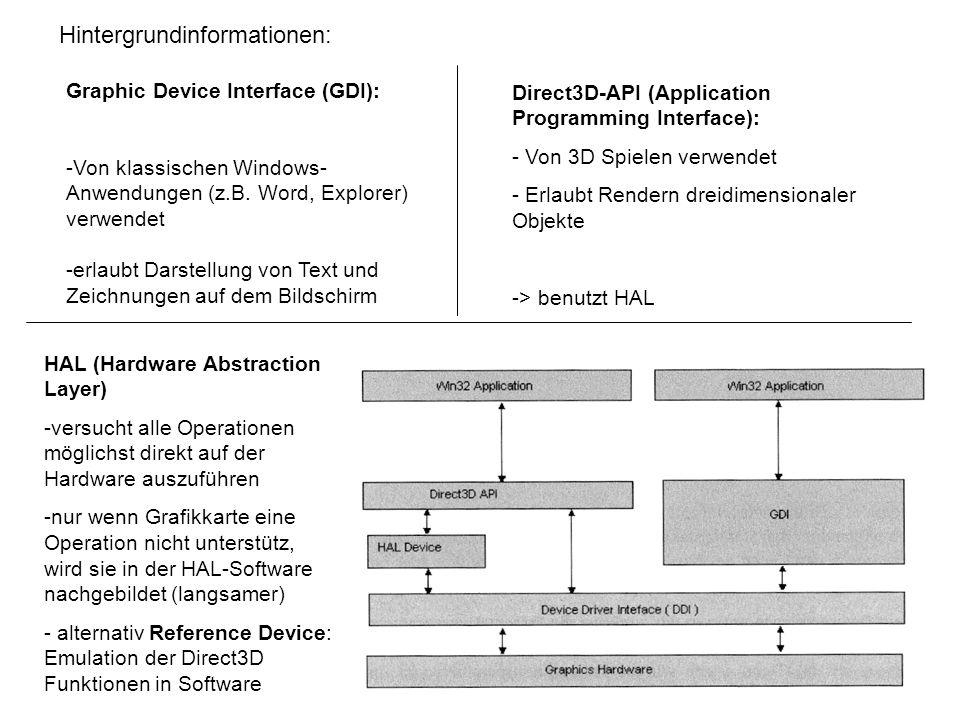 Graphic Device Interface (GDI): -Von klassischen Windows- Anwendungen (z.B.