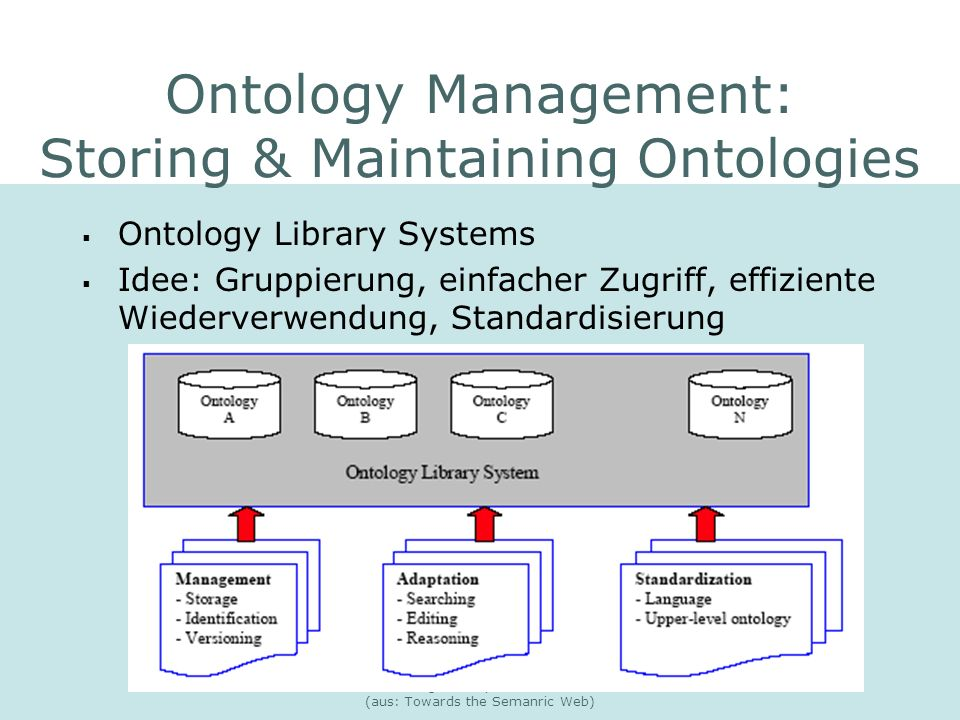 Natalia Wehler: Semantic Web: Ontologien im prakt. Einsatz (aus: Towards the Semanric Web) Ontology Management: Storing & Maintaining Ontologies Ontol