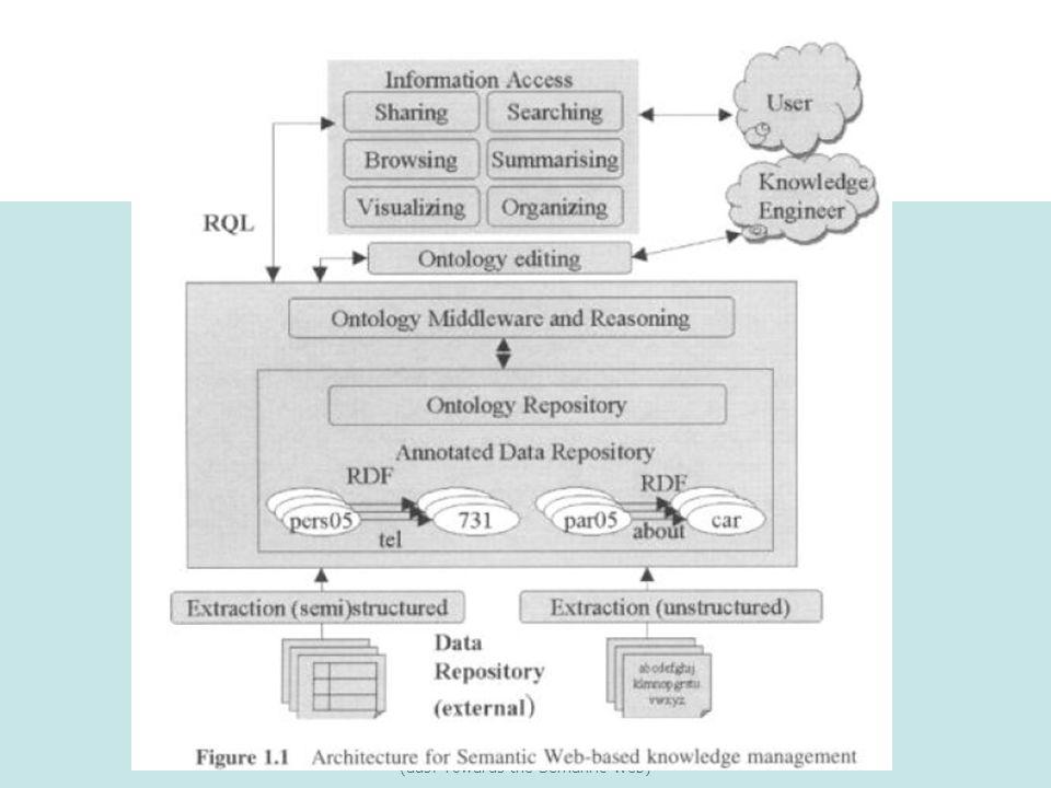 Natalia Wehler: Semantic Web: Ontologien im prakt. Einsatz (aus: Towards the Semanric Web) KM: Architektur (1)