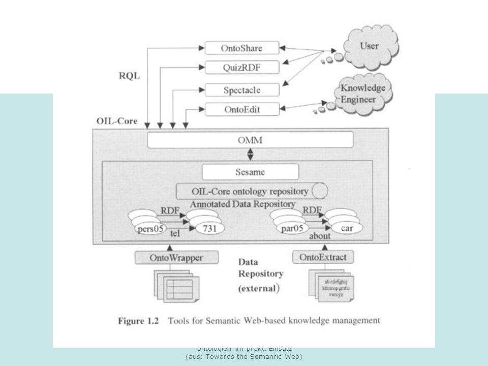 Natalia Wehler: Semantic Web: Ontologien im prakt. Einsatz (aus: Towards the Semanric Web) KM:Tools (1)