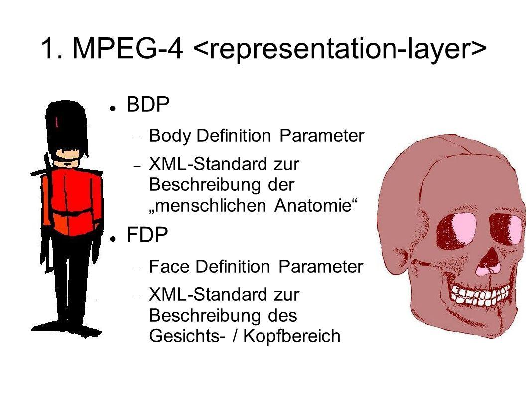 1. MPEG-4 BDP Body Definition Parameter XML-Standard zur Beschreibung der menschlichen Anatomie FDP Face Definition Parameter XML-Standard zur Beschre