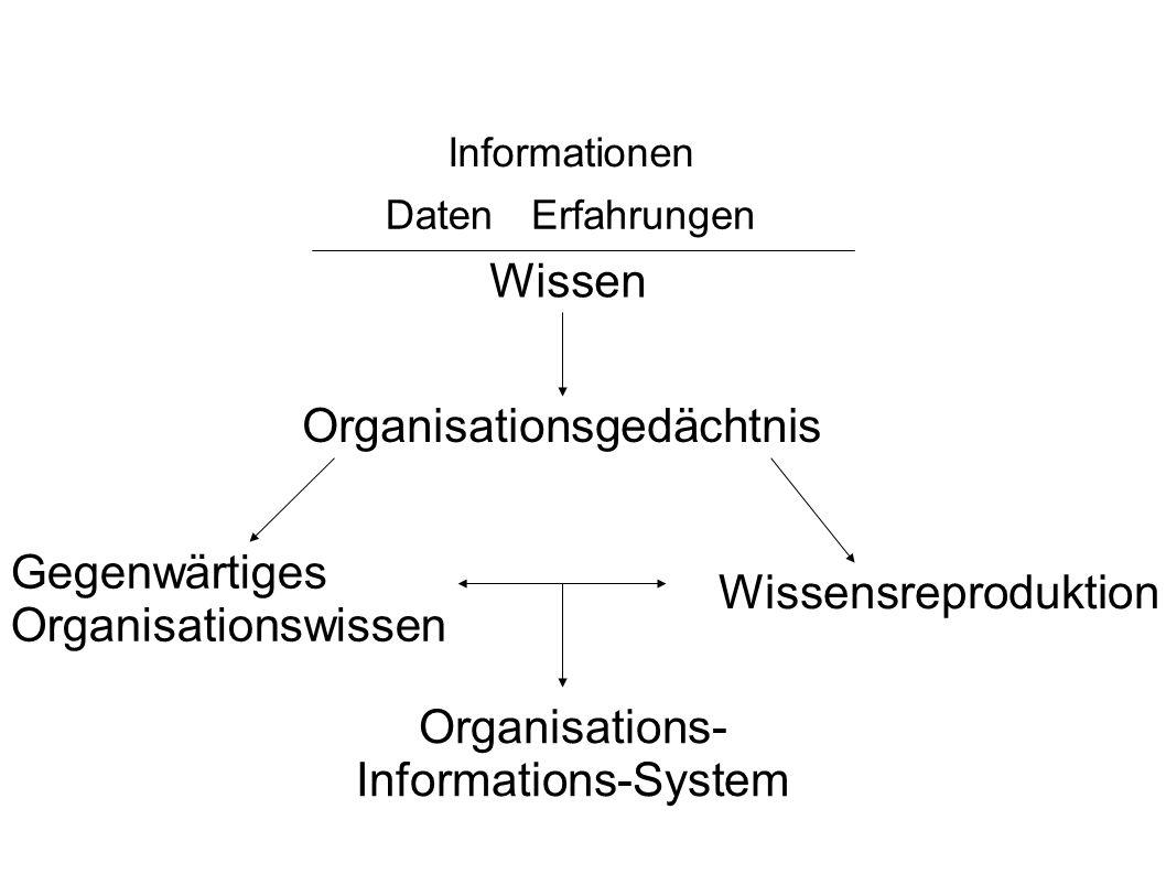 Daten Informationen Erfahrungen Wissen Organisationsgedächtnis Wissensreproduktion Gegenwärtiges Organisationswissen Organisations- Informations-System
