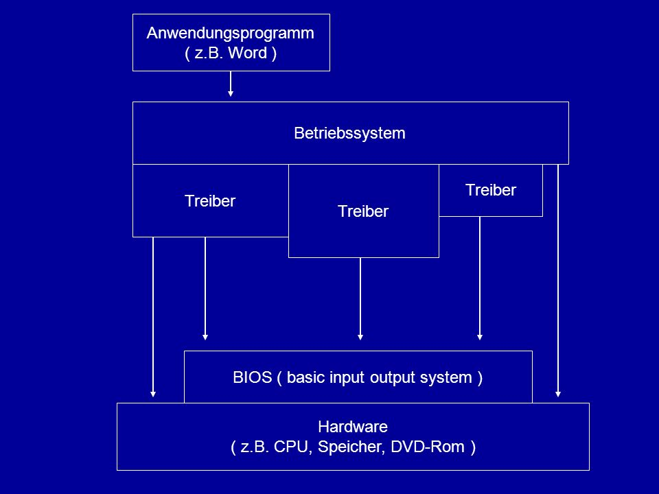 Betriebssystem Treiber BIOS ( basic input output system ) Anwendungsprogramm ( z.B. Word ) Hardware ( z.B. CPU, Speicher, DVD-Rom )