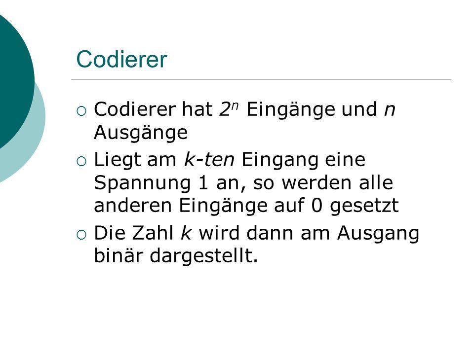 Codierer Codierer hat 2 n Eingänge und n Ausgänge Liegt am k-ten Eingang eine Spannung 1 an, so werden alle anderen Eingänge auf 0 gesetzt Die Zahl k