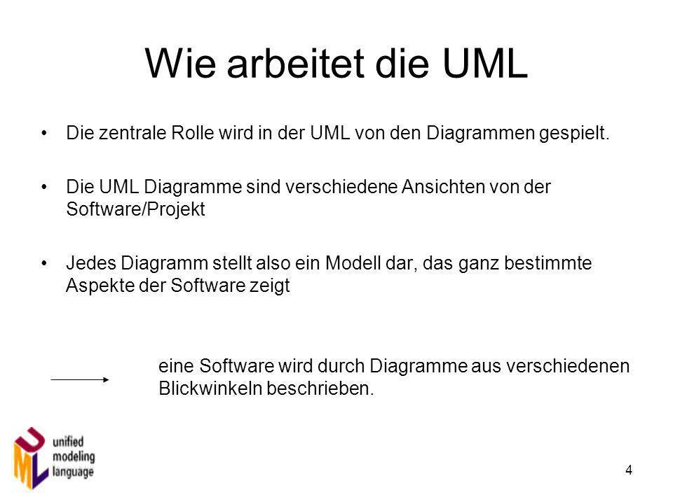 4 Wie arbeitet die UML Die zentrale Rolle wird in der UML von den Diagrammen gespielt. Die UML Diagramme sind verschiedene Ansichten von der Software/