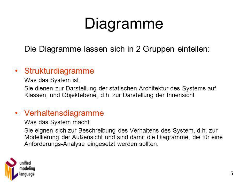 5 Diagramme Die Diagramme lassen sich in 2 Gruppen einteilen: Strukturdiagramme Was das System ist. Sie dienen zur Darstellung der statischen Architek
