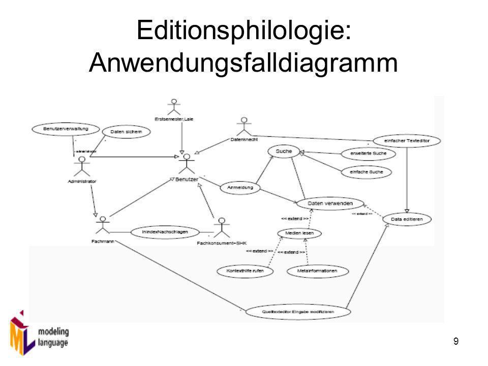 9 Editionsphilologie: Anwendungsfalldiagramm