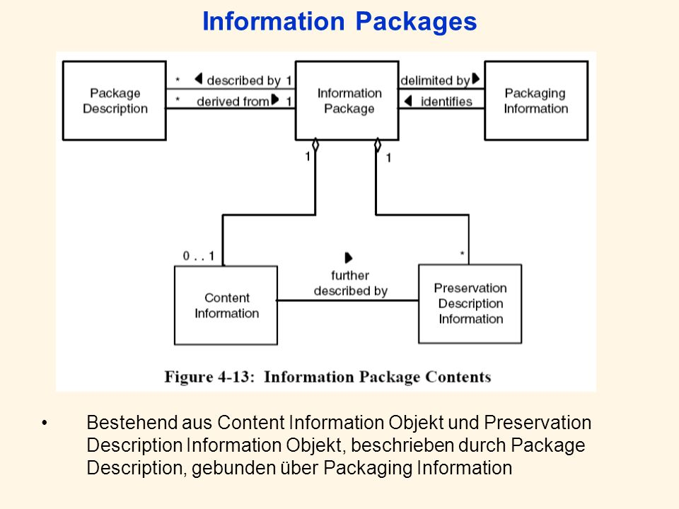 Information Packages Bestehend aus Content Information Objekt und Preservation Description Information Objekt, beschrieben durch Package Description,