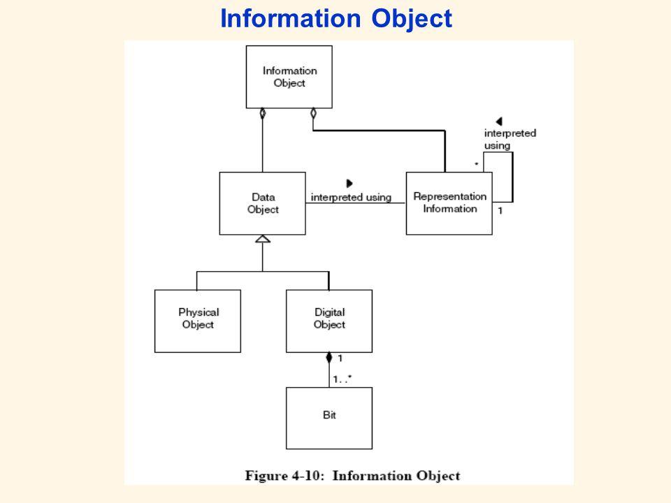 Representation Information Information, die zur vollständigen Erfassung der Bitströme notwendig sind Strukturelle Information: Informationen, die Aufschluss über die strukturelle Anordnung geben.