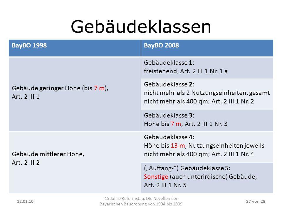 Gebäudeklassen 12.01.10 15 Jahre Reformstau: Die Novellen der Bayerischen Bauordnung von 1994 bis 2009 27 von 28 BayBO 1998BayBO 2008 Gebäude geringer