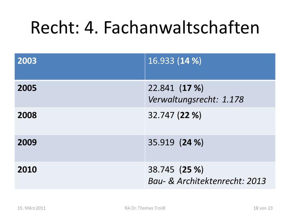 Recht: 4. Fachanwaltschaften 200316.933 (14 %) 200522.841 (17 %) Verwaltungsrecht: 1.178 200832.747 (22 %) 200935.919 (24 %) 201038.745 (25 %) Bau- &