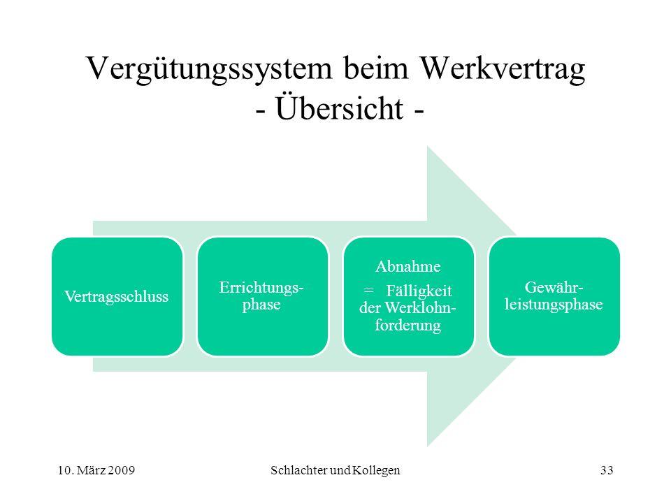Vergütungssystem beim Werkvertrag - Übersicht - Vertragsschluss Errichtungs- phase Abnahme = Fälligkeit der Werklohn- forderung Gewähr- leistungsphase 10.