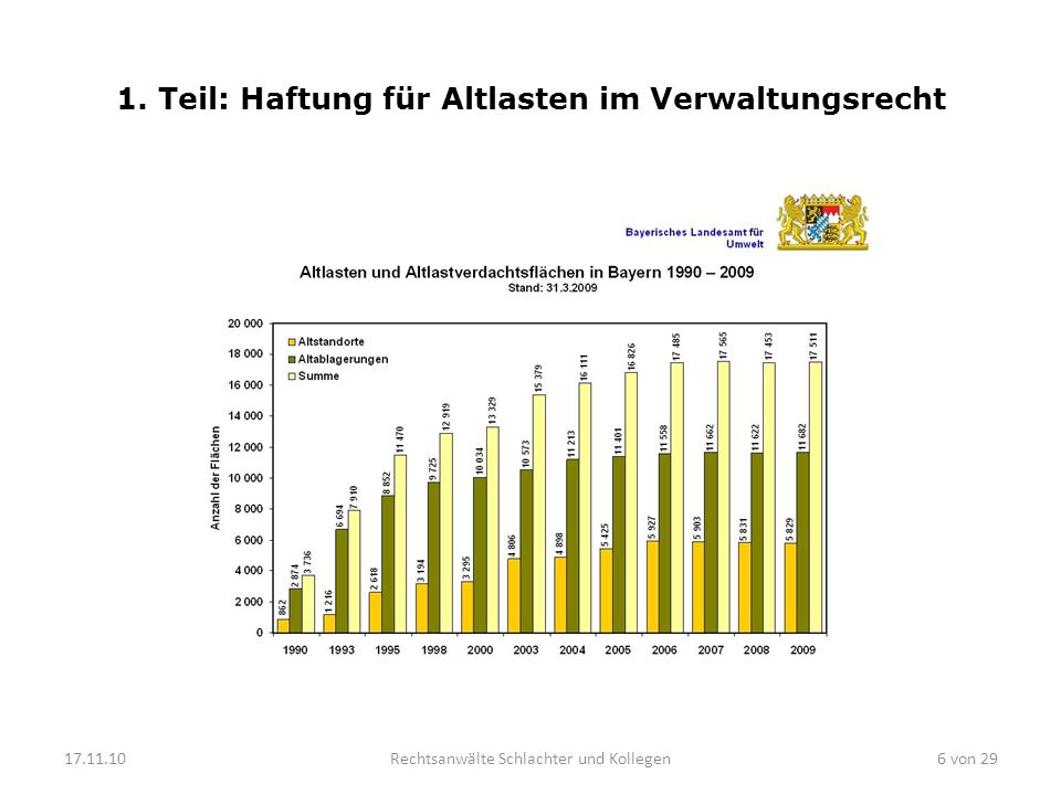 1.Teil: Haftung für Altlasten im Verwaltungsrecht 6.