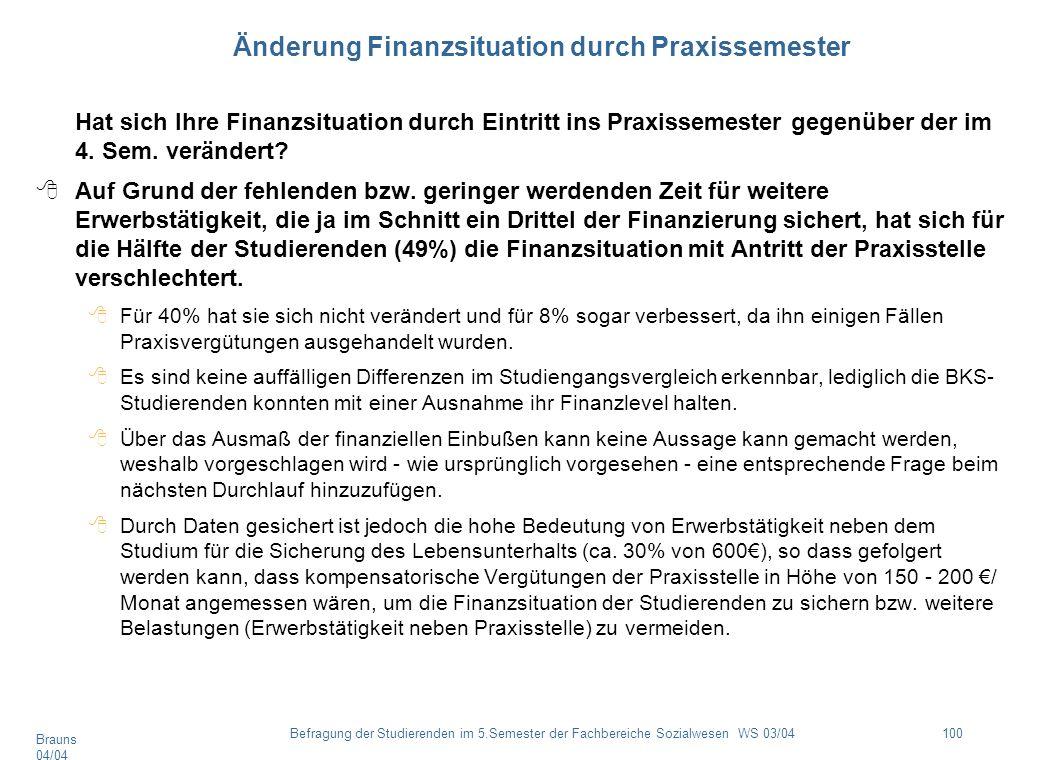 Brauns 04/04 100Befragung der Studierenden im 5.Semester der Fachbereiche Sozialwesen WS 03/04 Änderung Finanzsituation durch Praxissemester Hat sich