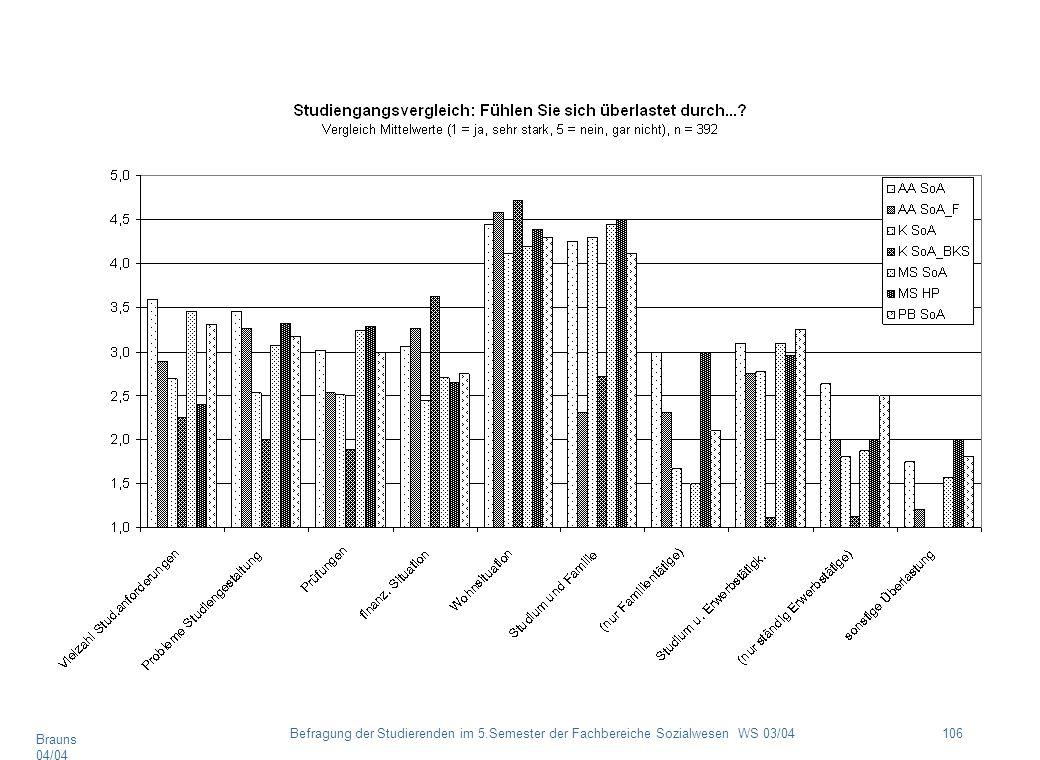 Brauns 04/04 106Befragung der Studierenden im 5.Semester der Fachbereiche Sozialwesen WS 03/04