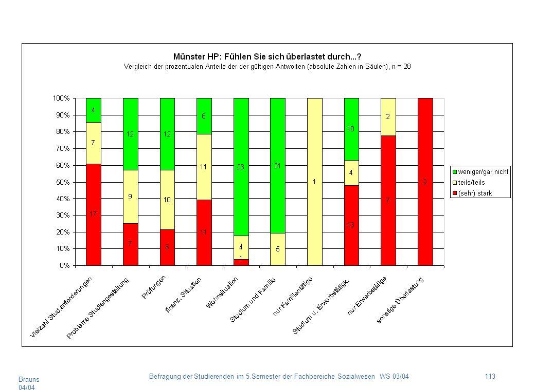 Brauns 04/04 113Befragung der Studierenden im 5.Semester der Fachbereiche Sozialwesen WS 03/04