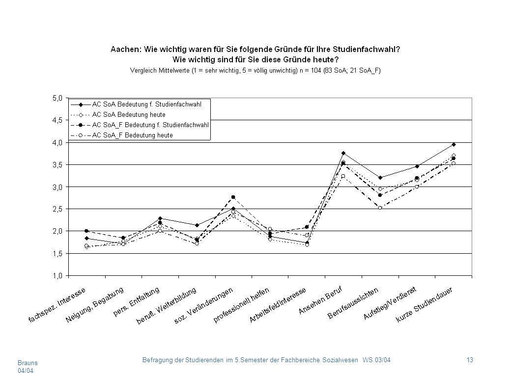 Brauns 04/04 13Befragung der Studierenden im 5.Semester der Fachbereiche Sozialwesen WS 03/04