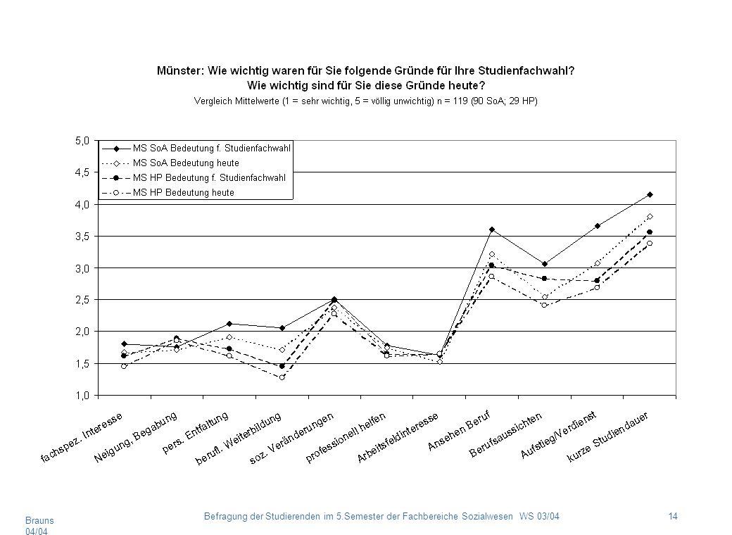 Brauns 04/04 14Befragung der Studierenden im 5.Semester der Fachbereiche Sozialwesen WS 03/04