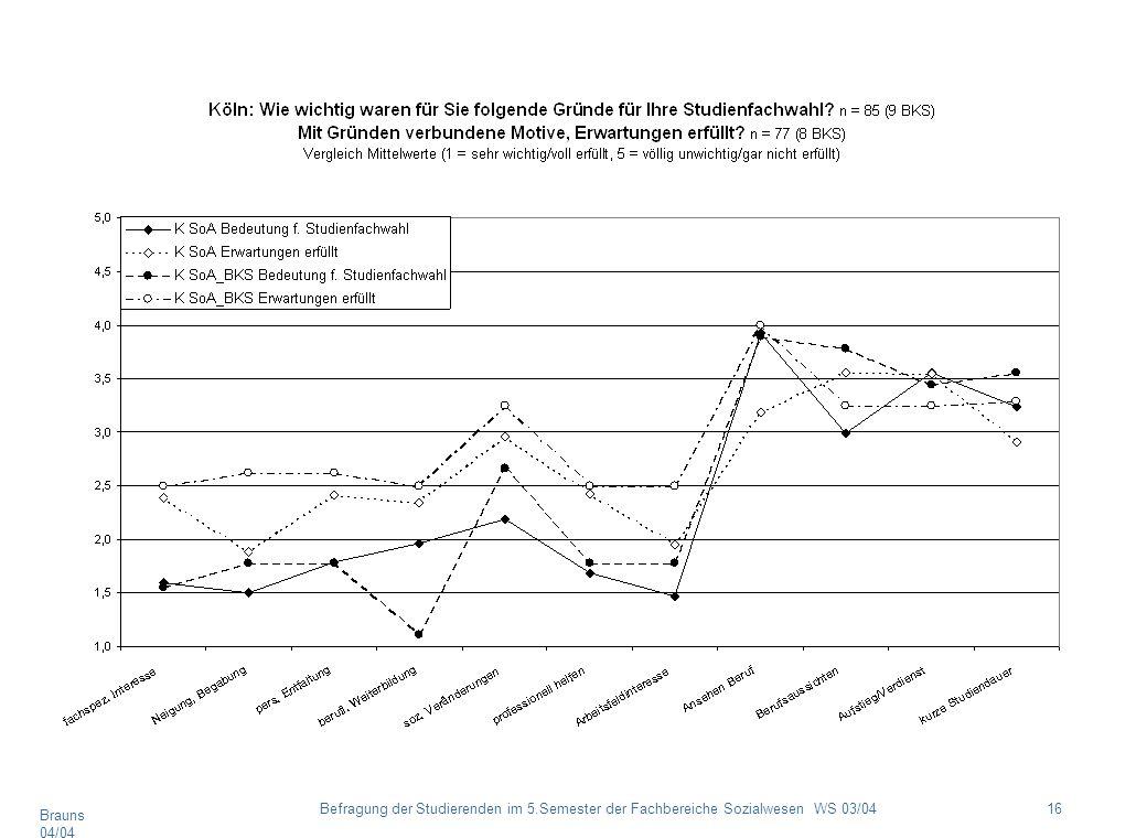Brauns 04/04 16Befragung der Studierenden im 5.Semester der Fachbereiche Sozialwesen WS 03/04