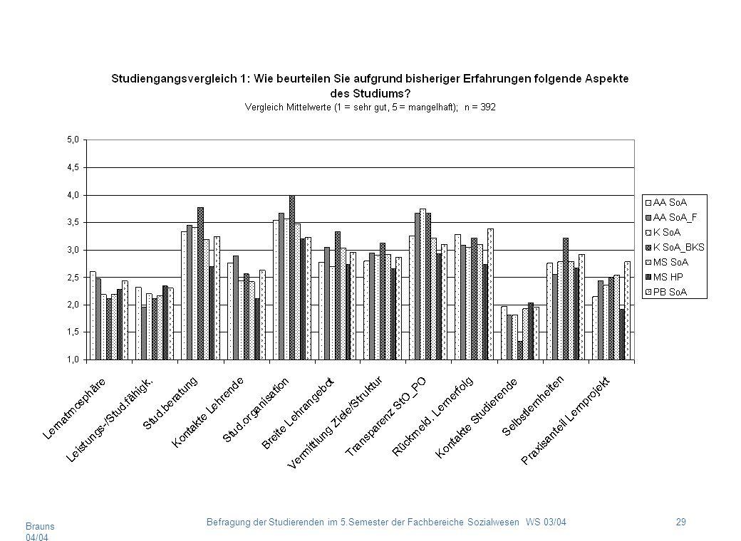 Brauns 04/04 29Befragung der Studierenden im 5.Semester der Fachbereiche Sozialwesen WS 03/04