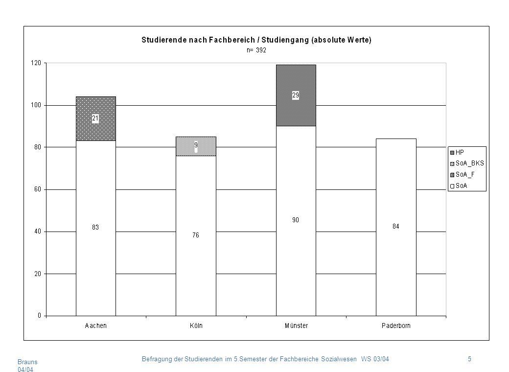 Brauns 04/04 5Befragung der Studierenden im 5.Semester der Fachbereiche Sozialwesen WS 03/04