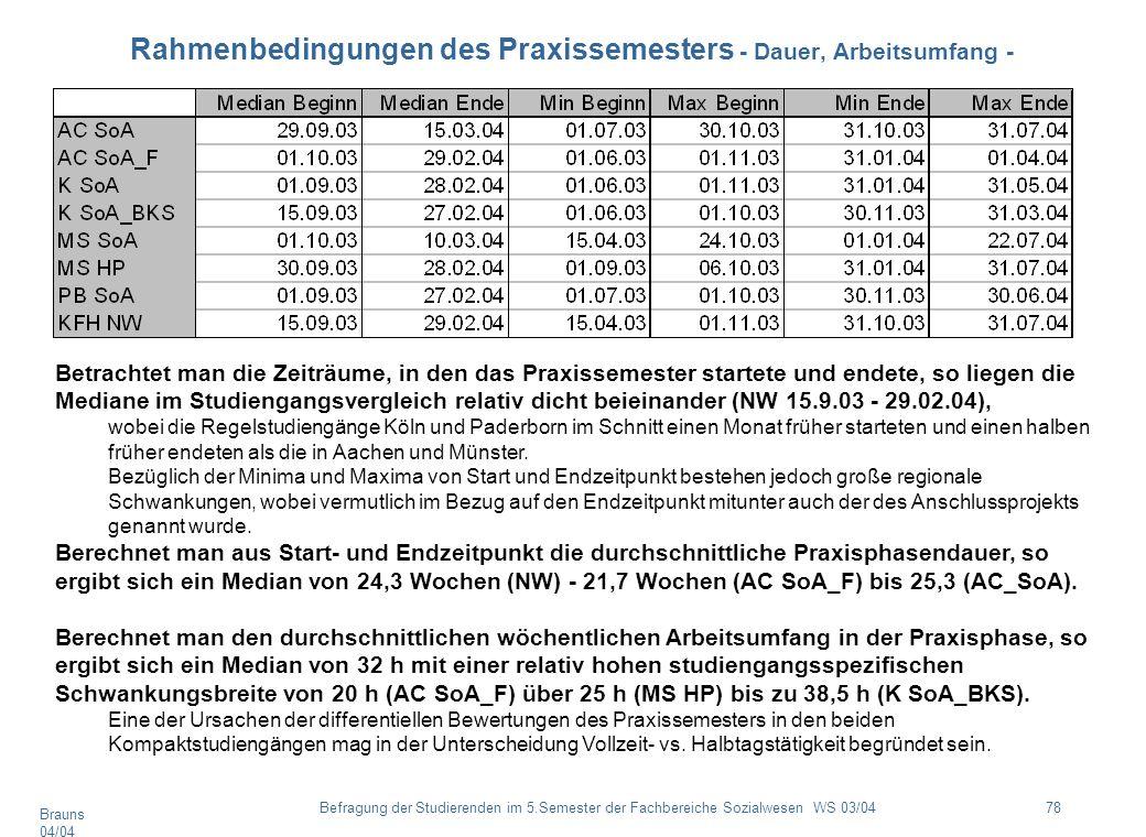 Brauns 04/04 78Befragung der Studierenden im 5.Semester der Fachbereiche Sozialwesen WS 03/04 Rahmenbedingungen des Praxissemesters - Dauer, Arbeitsum