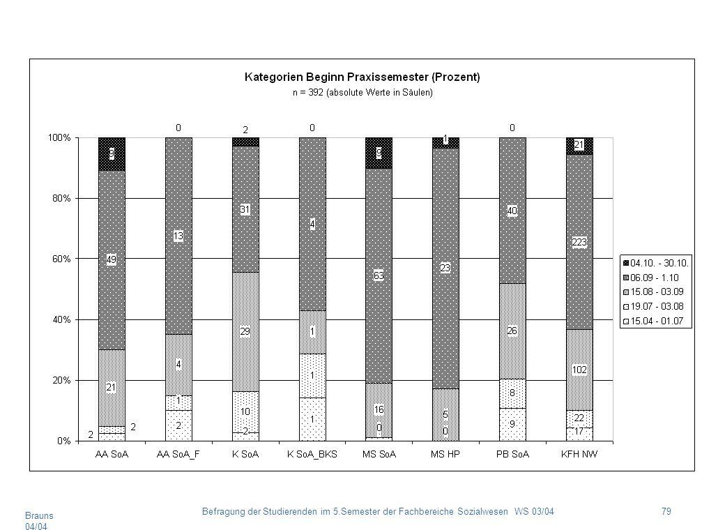 Brauns 04/04 79Befragung der Studierenden im 5.Semester der Fachbereiche Sozialwesen WS 03/04