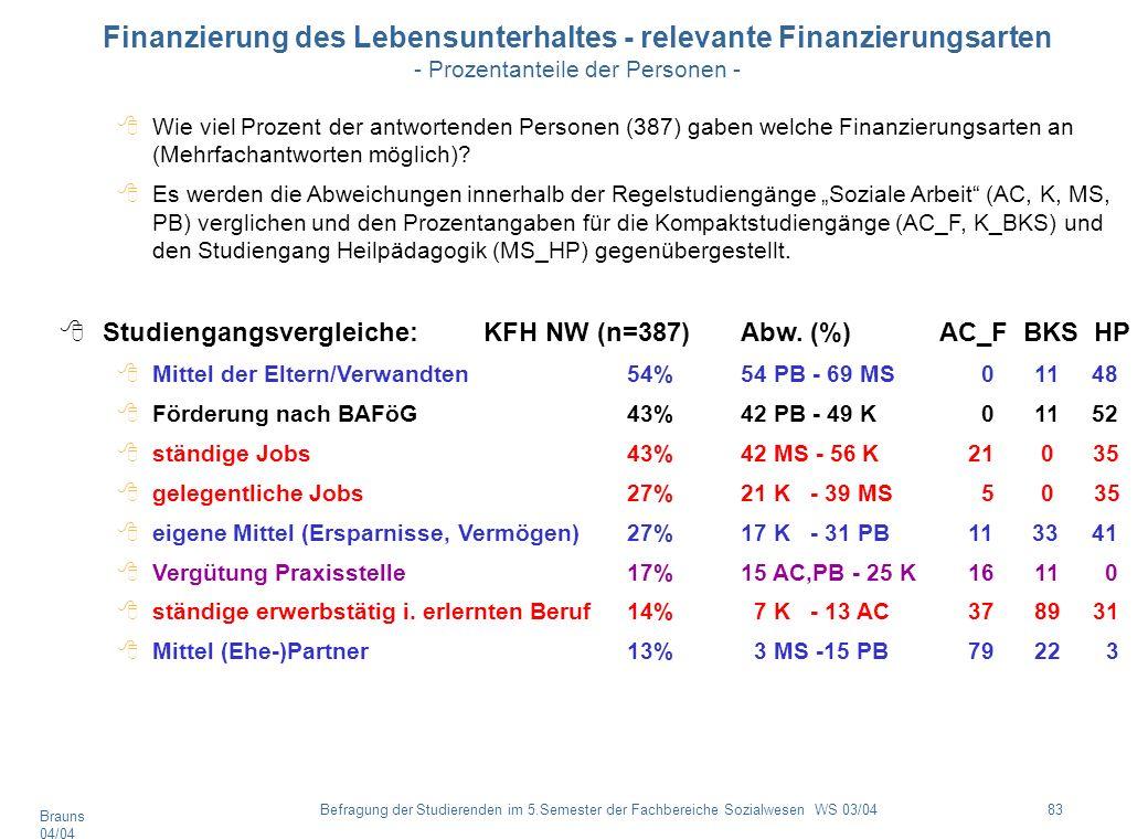 Brauns 04/04 83Befragung der Studierenden im 5.Semester der Fachbereiche Sozialwesen WS 03/04 Finanzierung des Lebensunterhaltes - relevante Finanzier