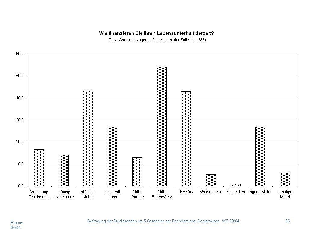 Brauns 04/04 86Befragung der Studierenden im 5.Semester der Fachbereiche Sozialwesen WS 03/04
