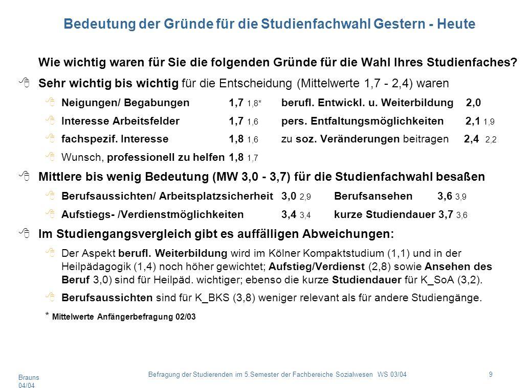 Brauns 04/04 9Befragung der Studierenden im 5.Semester der Fachbereiche Sozialwesen WS 03/04 Bedeutung der Gründe für die Studienfachwahl Gestern - He