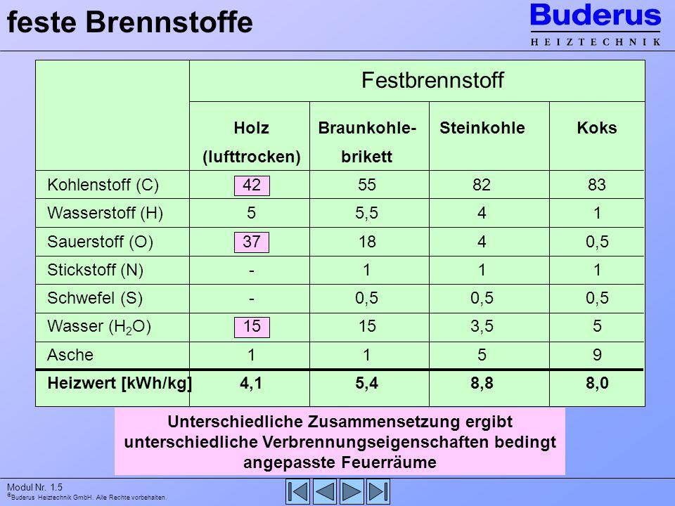 Buderus Heiztechnik GmbH. Alle Rechte vorbehalten. Modul Nr. 1.5 feste Brennstoffe Festbrennstoff Kohlenstoff (C) Wasserstoff (H) Sauerstoff (O) Stick