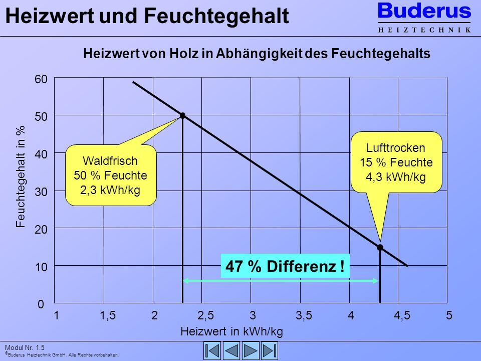 Buderus Heiztechnik GmbH. Alle Rechte vorbehalten. Modul Nr. 1.5 Heizwert und Feuchtegehalt 0 10 20 30 40 50 60 11,522,533,544,55 Heizwert in kWh/kg F