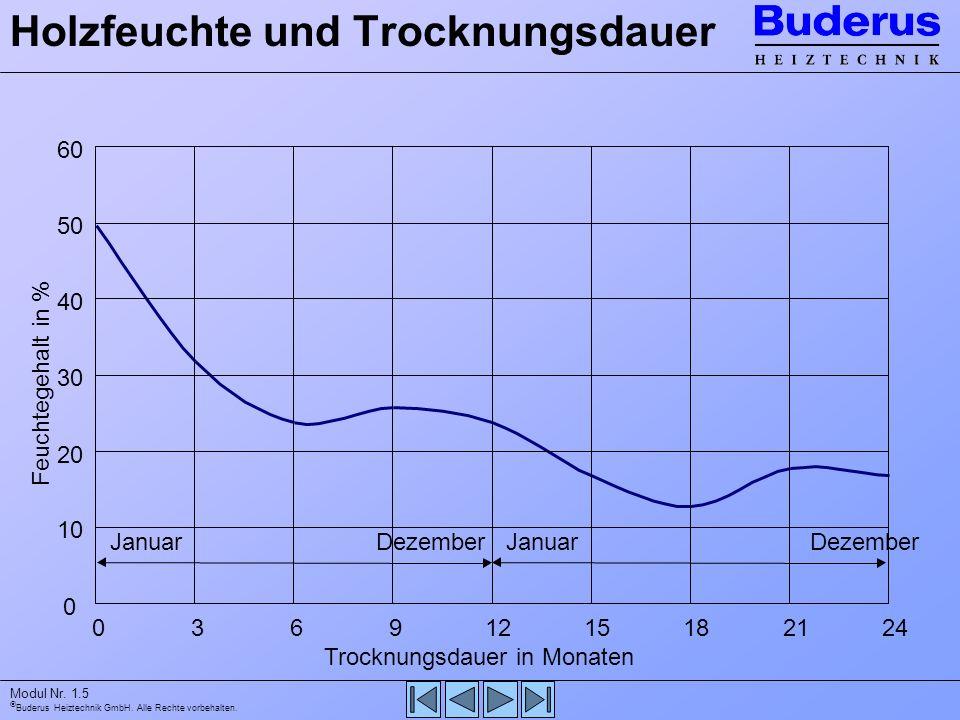 Buderus Heiztechnik GmbH. Alle Rechte vorbehalten. Modul Nr. 1.5 Holzfeuchte und Trocknungsdauer 0 10 20 30 40 50 60 03691215182124 Trocknungsdauer in